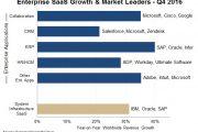Synergy:2016年Q4全球企业SaaS市场规模达130亿美元