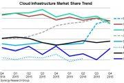 Synergy:2016年Q4全球云基础设施收入超过700亿美元