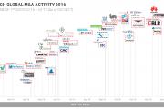CB Insights:2016年RegTech领域有30家初创企业实现投资退出