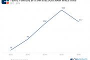 CB Insights:2016年有217家风投企业投资比特币和区块链