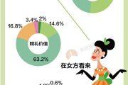 新京报:全国婚礼成本数据报告–信息图