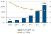IDC Japan:2016年日本物联网市场规模增长96.9%