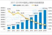 易观:2017-2019年中国网上零售市场发展趋势预测