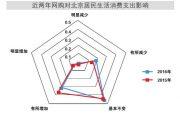 北京调查总队:调查显示北京市网购消费占比趋于固化