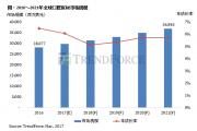 TrendForce:预计2021年全球口腔医材市场规模约368 亿美元
