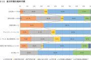 CEDEC:2016年日本游戏行业就业情况