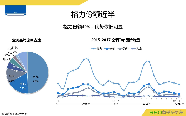 360:2016年白电行业大数据洞察-09大数据