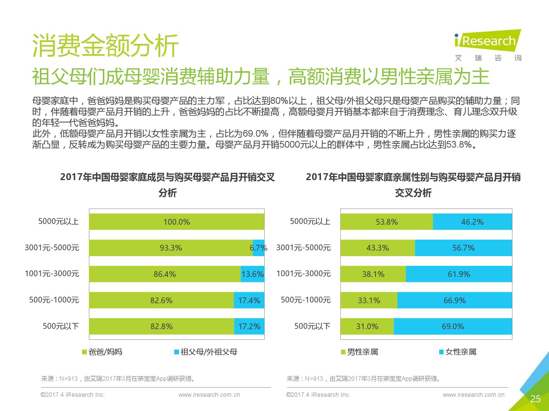 艾瑞咨询:2017年中国母婴家庭人群白皮书-09大数据