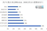 数据解读iOS微信公众平台停止打赏对自媒体收入的影响