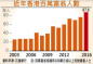 花旗银行:2016香港千万富翁调查