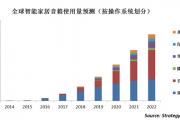 Strategy Analytics:预计2022年谷歌人工智能语音助手占全球市场份额44%