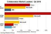 Synergy:2016年Q4全球云协作市场收入达到90亿美元