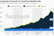 2017年Q1 Facebook移动广告收入增长49%