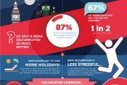 YouGov:英国自由职业者已经占劳动力的15%