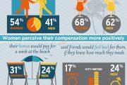 职场文化中的性别差异问题 -信息图