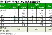 TrendForce:2017年Q1全球液晶电视出货量为4,405万台 季衰退31%