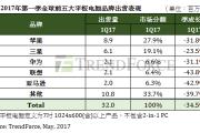 TrendForce:2017年Q1全球平板电脑出货量3195万台 季衰退34.5%
