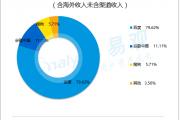 易观:2016年Q4中国搜索引擎运营商市场规模为205.4亿元人民币
