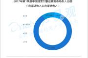易观:2017年Q1中国搜索引擎运营商市场规模为187.6亿元人民币