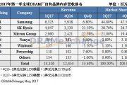 TrendForce:2017年Q1全球DRAM营收季增13.4%
