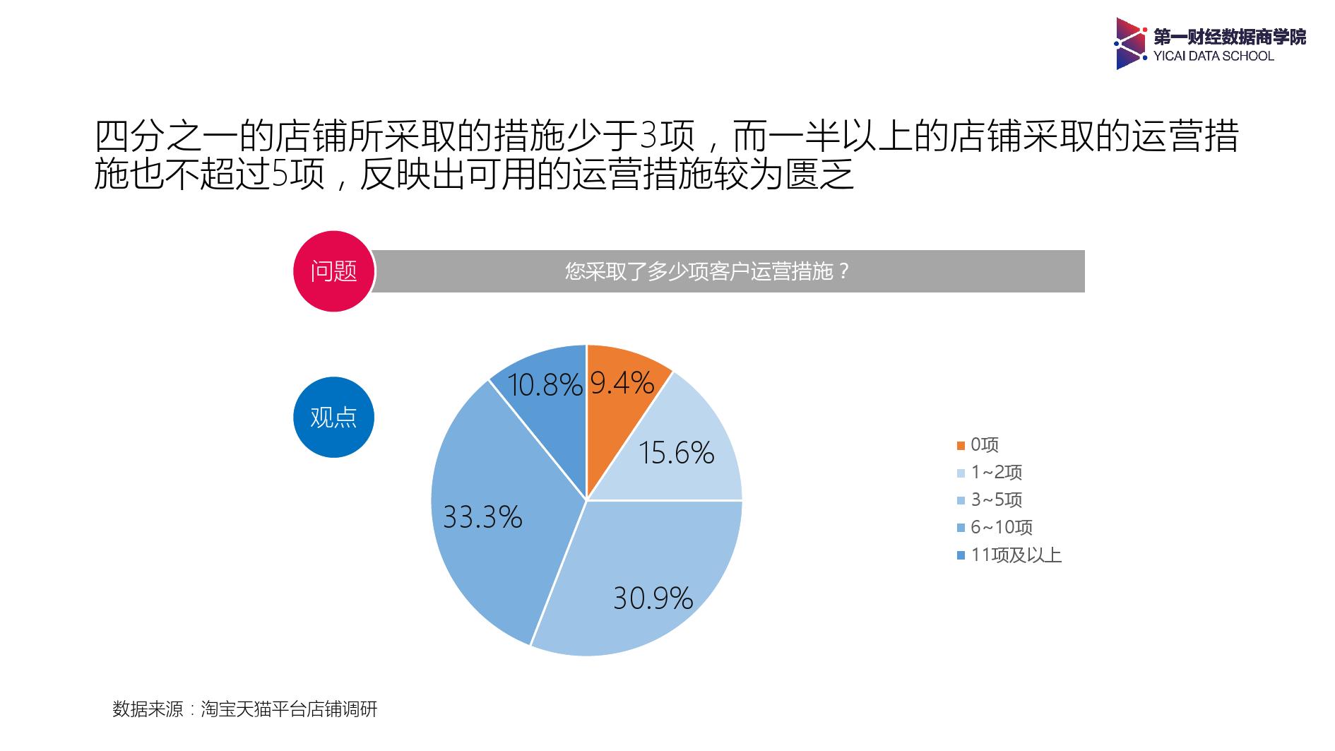 2017年淘系店铺客户运营调研报告-09大数据