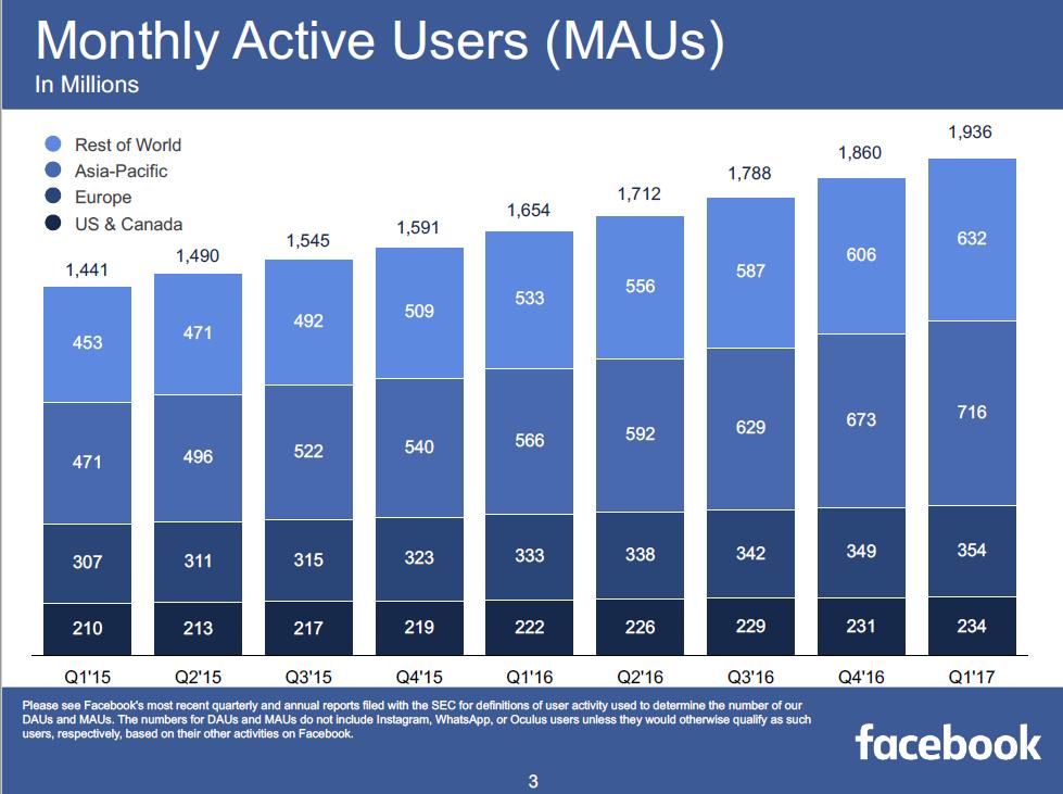 Facebook财报:用户即将破20亿,营收增长近50%