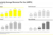数据解读Snapchat:1个用户1个季度贡献0.9美元收入