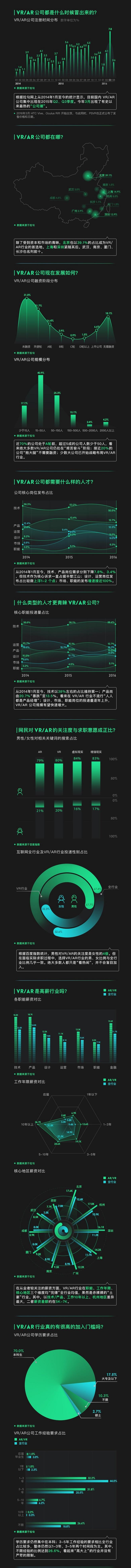【信息图】VR/AR公司发展时间轨迹