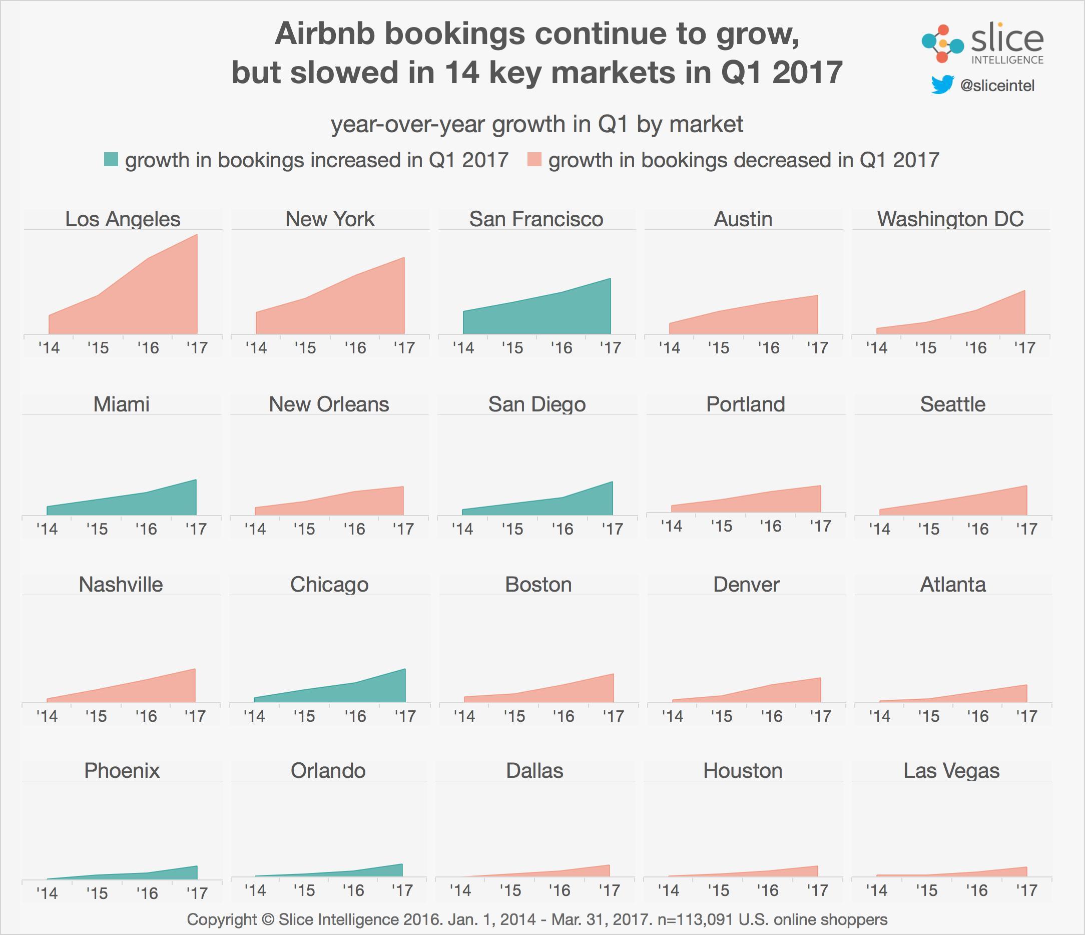 airbnb annual report 2017 pdf