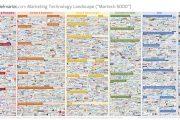 Scott Brinker:2017全球5000家营销技术企业生态图(附原版下载)