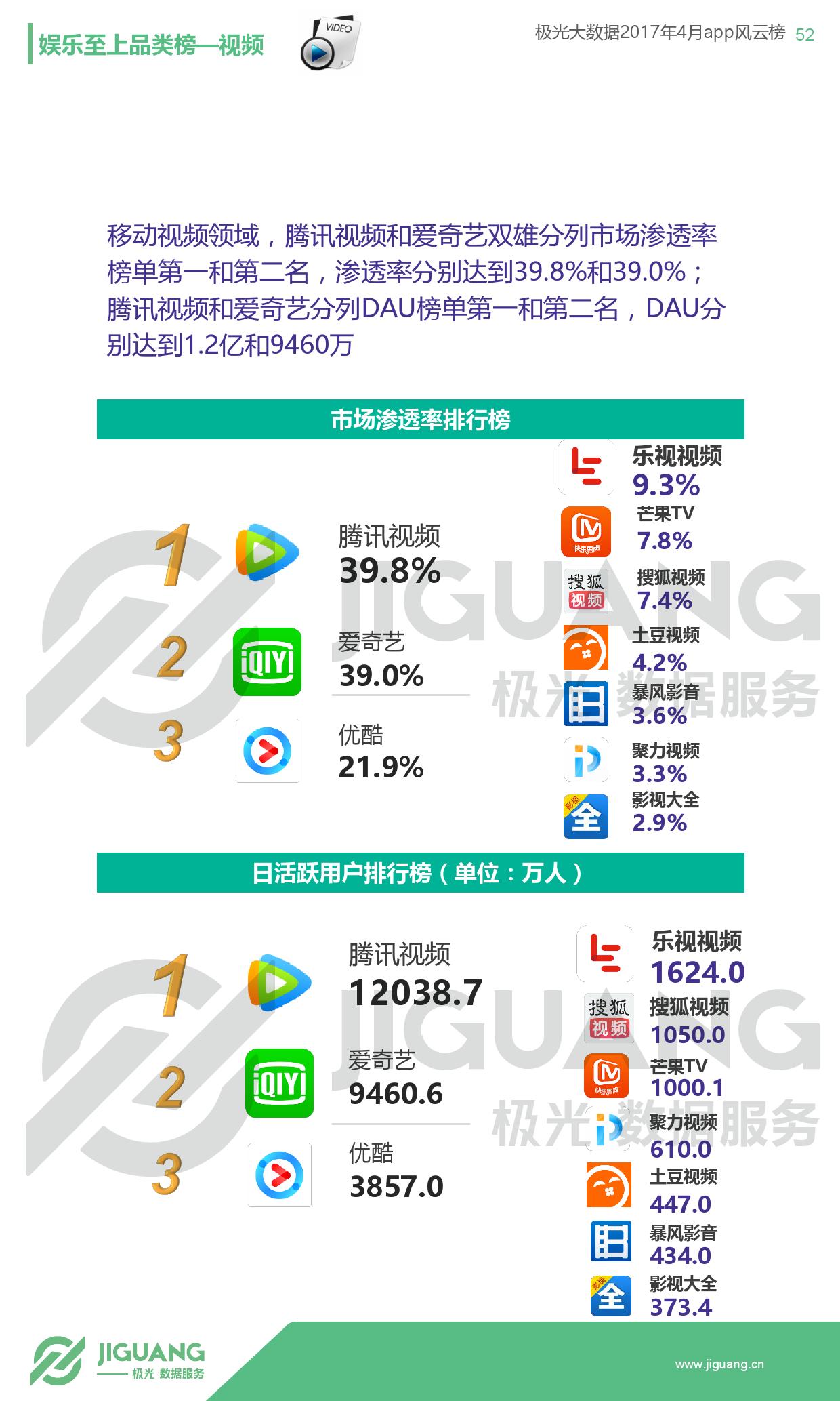极光大数据:2017年4月app榜单-09大数据