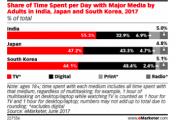 eMarketer:预计2017年印度成人数字媒体日使用时长为 78 分钟