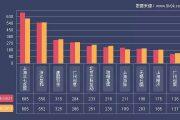 9k9k:2017年5月15-21日一周网页游戏数据报告