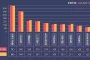 9k9k:2017年5月29-6月4日一周网页游戏数据报告