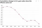 iPhone上市十年害惨了口香糖厂商:用户沉迷屏幕致销量下滑15%