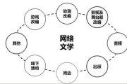 沙利文:2017年中国网络文学市场规模达63亿元