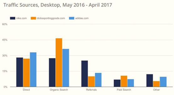 2017年美国电子商务品类大数据曝光