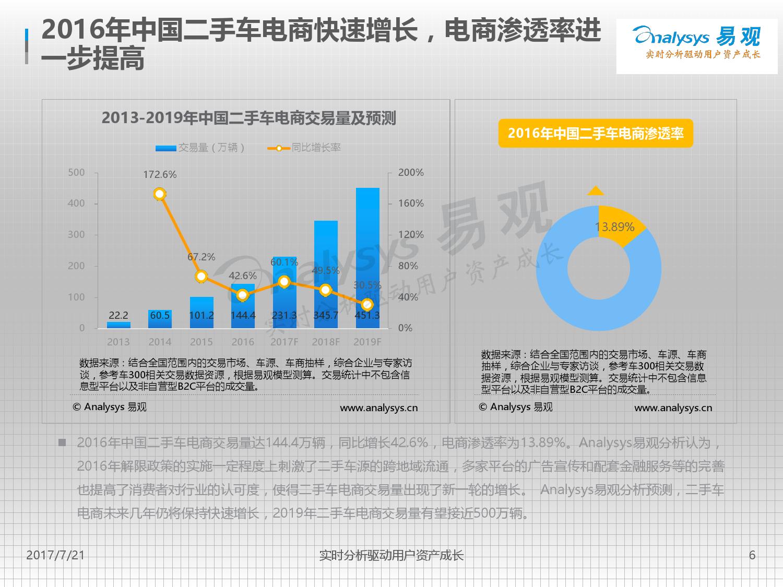 2017中国二手车交易服务电商主流模式案例分析-09大数据