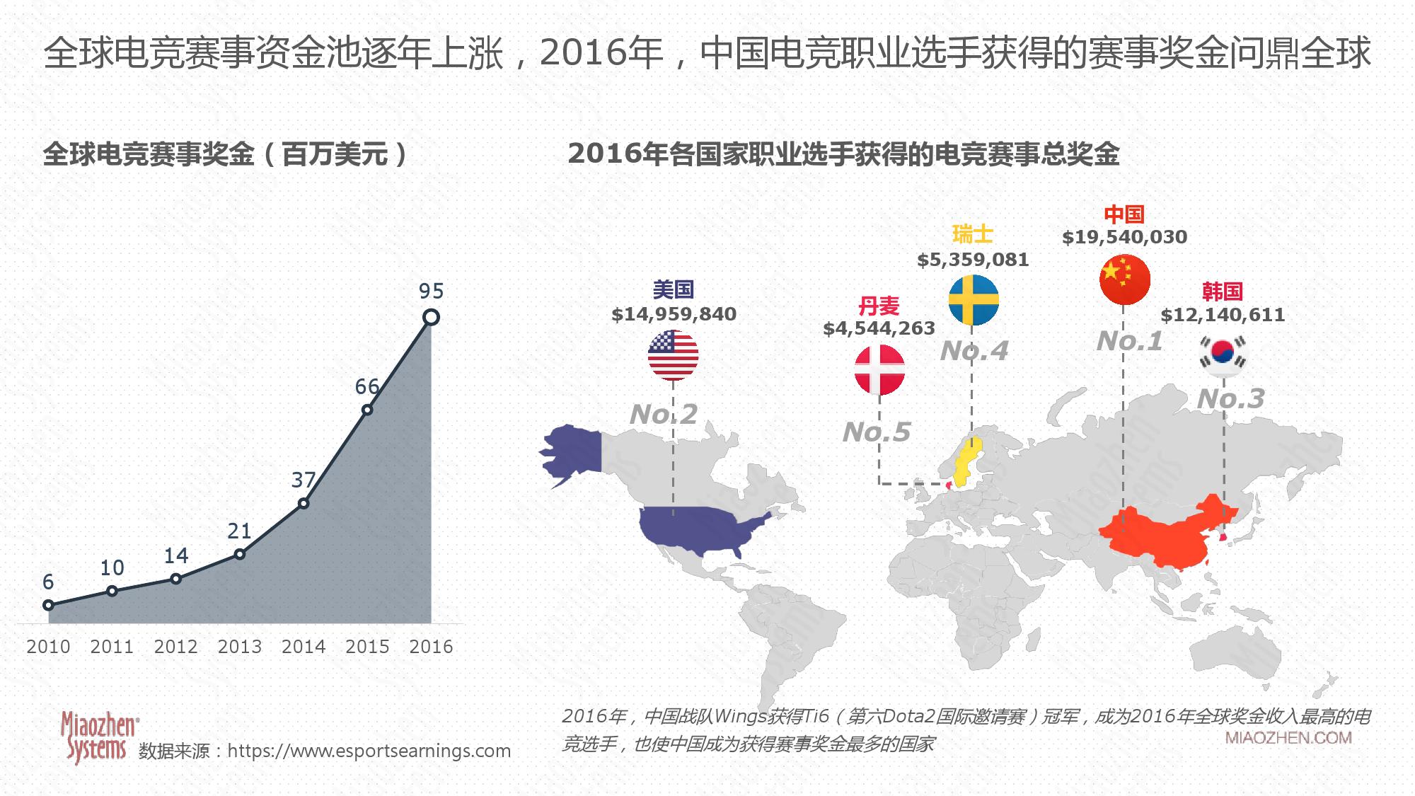 2017年电子竞技行业研究报告-09大数据