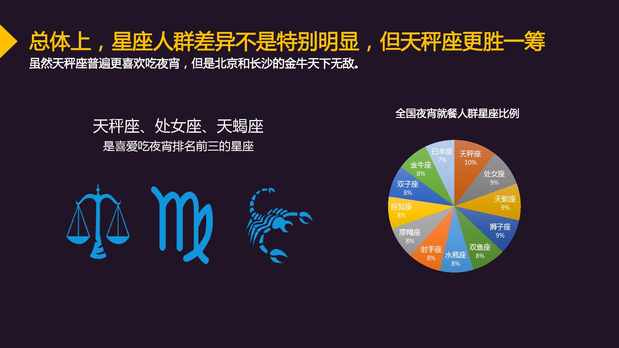 2017中国城市夜宵消费趋势大数据报告-09大数据