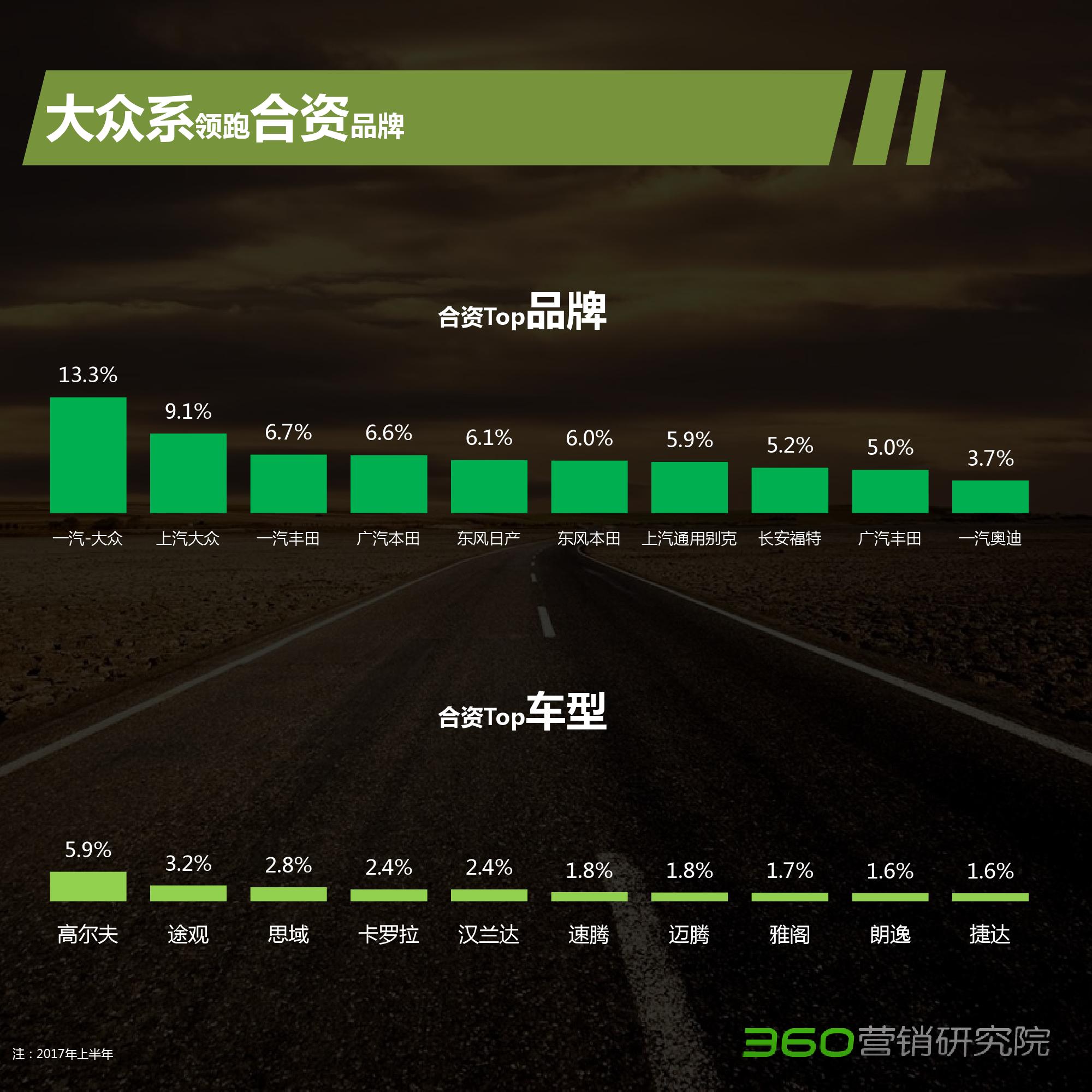 2017年Q2汽车行业大数据研究报告-09大数据