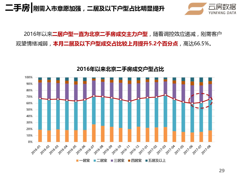 2017年8月北京房地产报告-09大数据