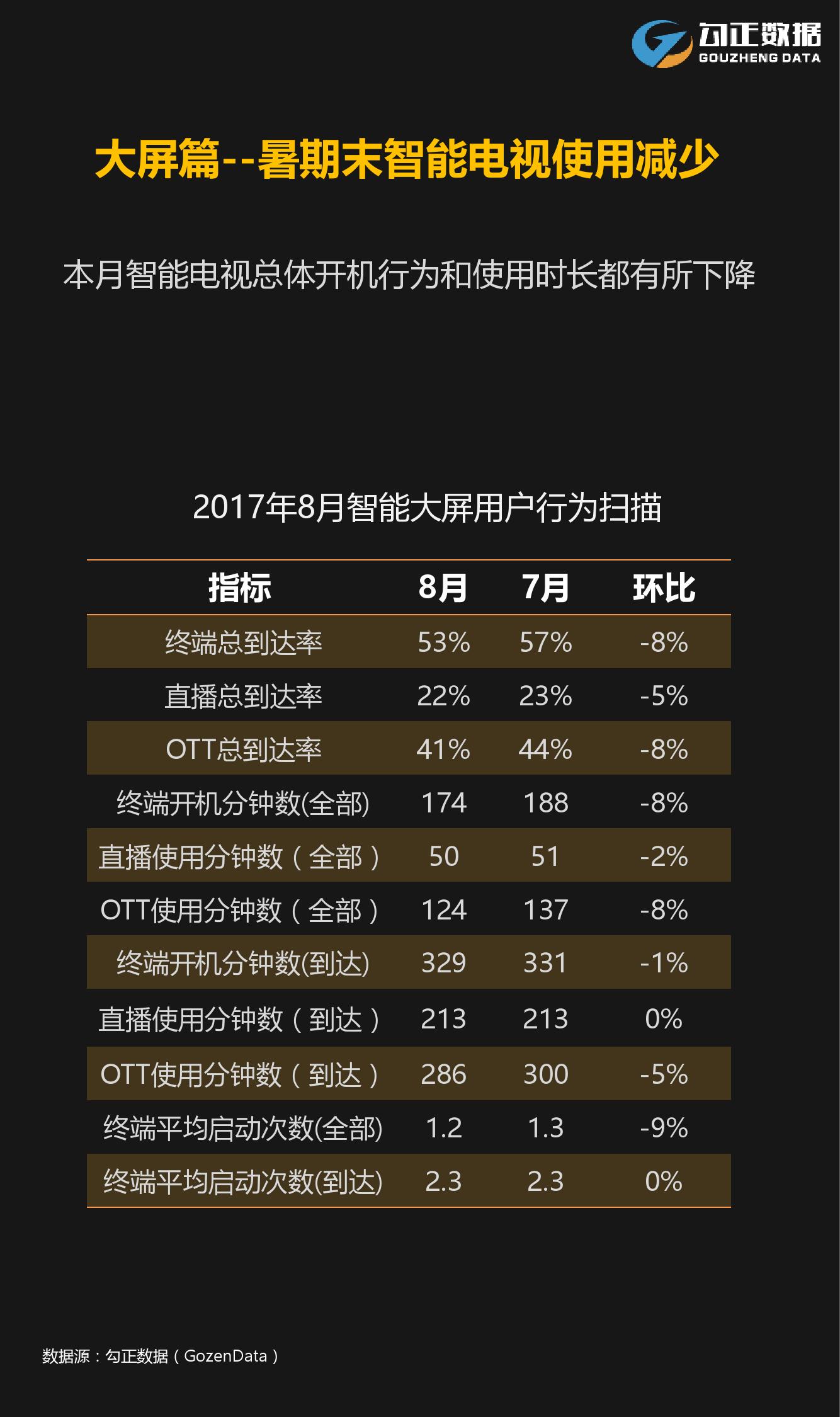 2017年8月智能电视大数据报告-09大数据