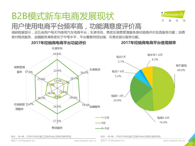 2017年中国B2B模式新车电商行业研究报告-09大数据