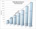 Acuity:2022年全球移动生物识别市场将达到506亿美元