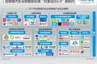 易观:2017中国互联网汽车分时租赁市场专题分析(附下载)