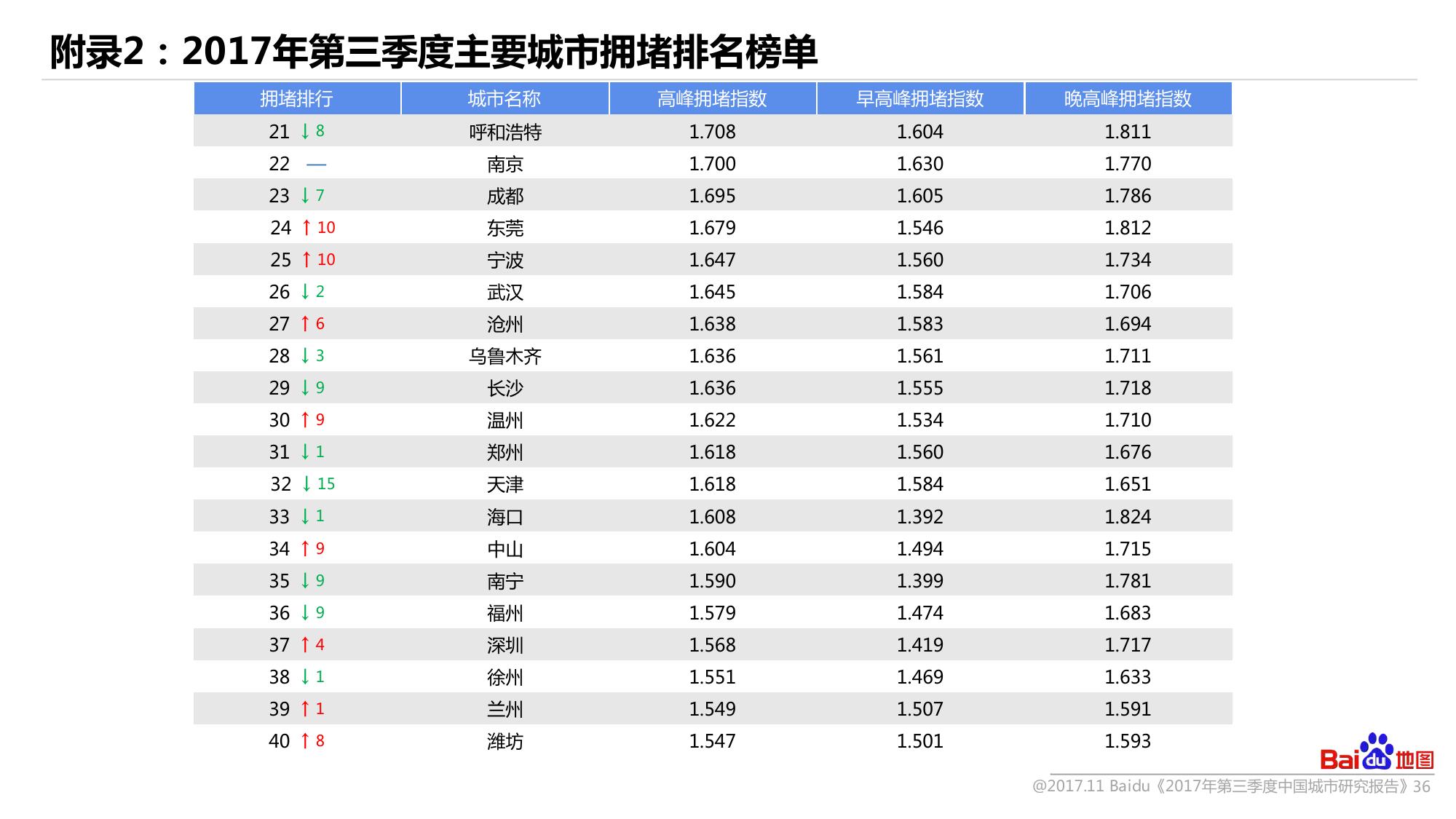 2017年Q3中国城市研究报告-09大数据