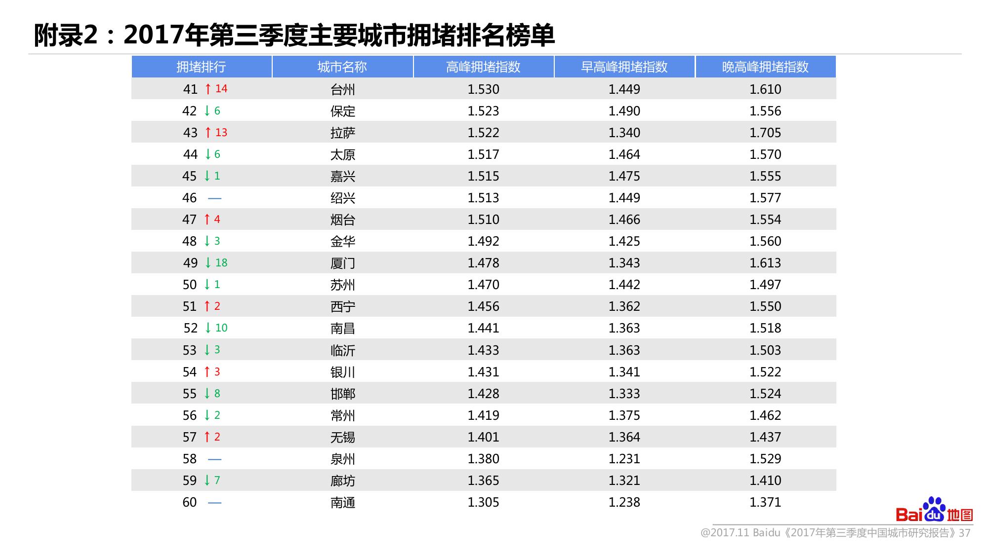 2017年Q3中国城市研究报告