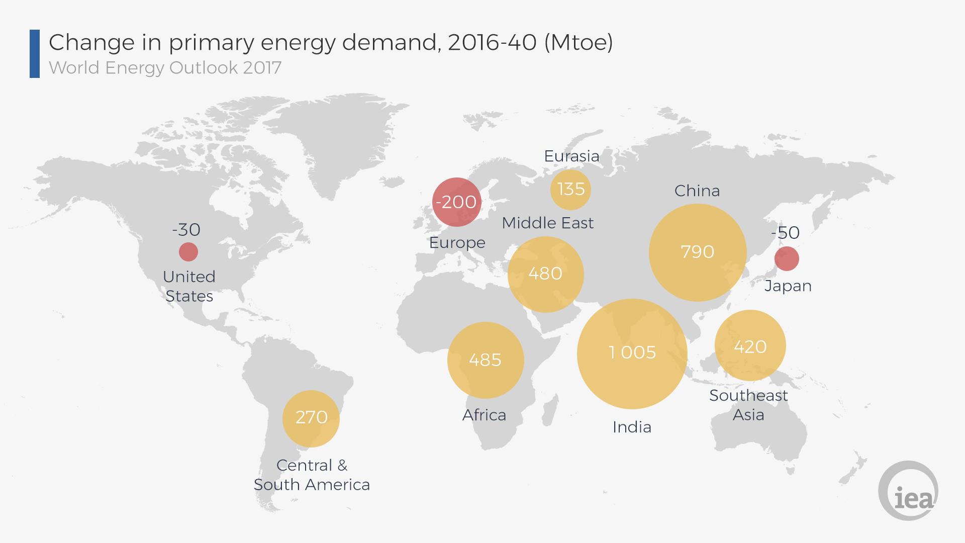 国际能源署:2040年世界能源和电力需求将增长30 互联网数据资讯中心 199it 中文互联网数据研究资讯