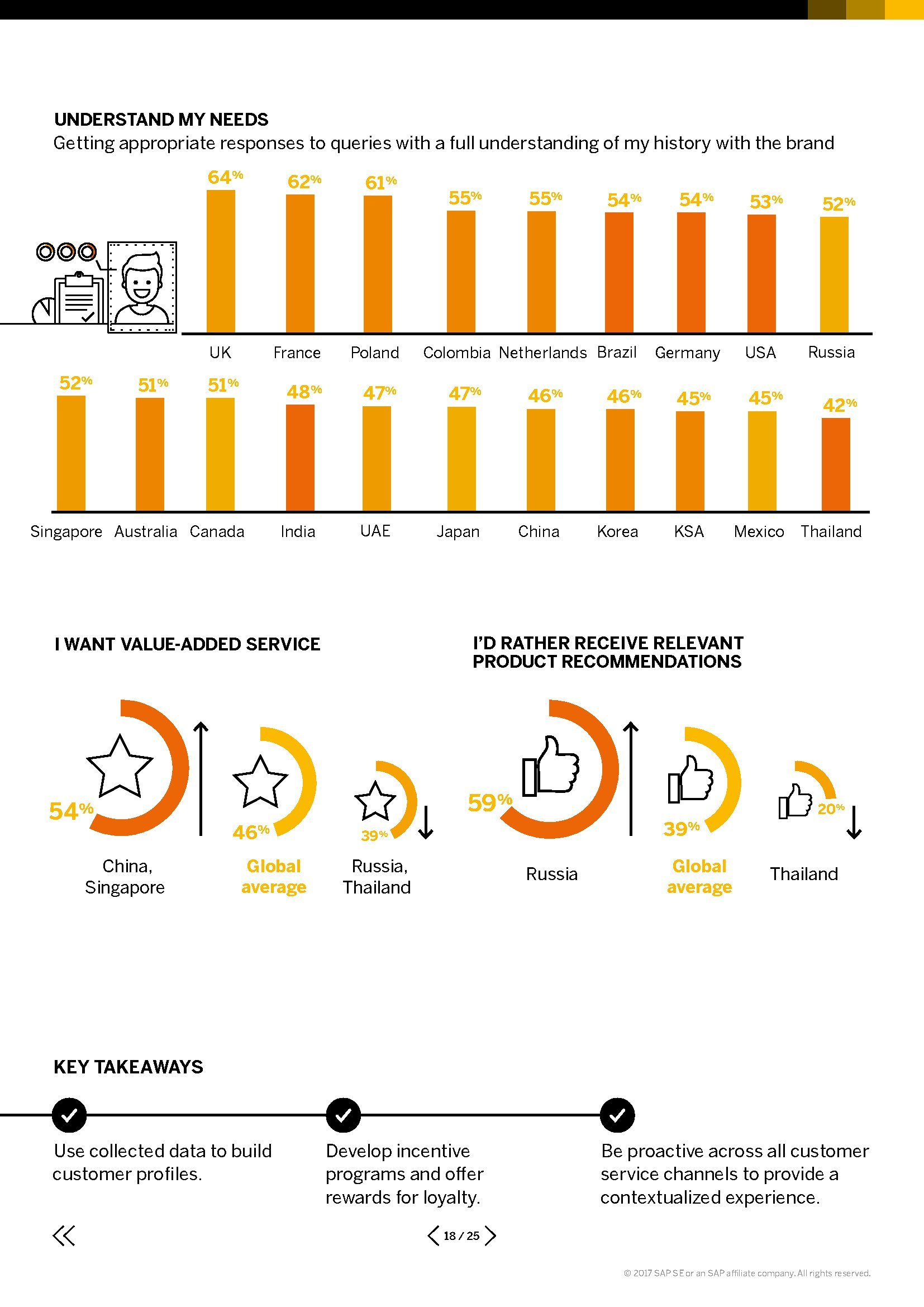 the connected consumer survey 2017 pdf